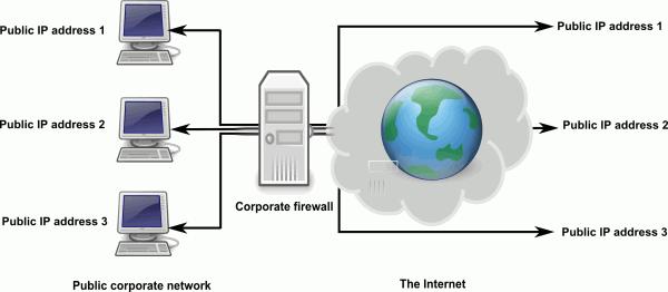 nat firewall works